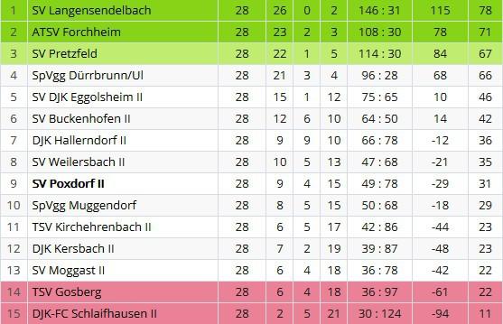 Sportverein Poxdorf - Tabellen